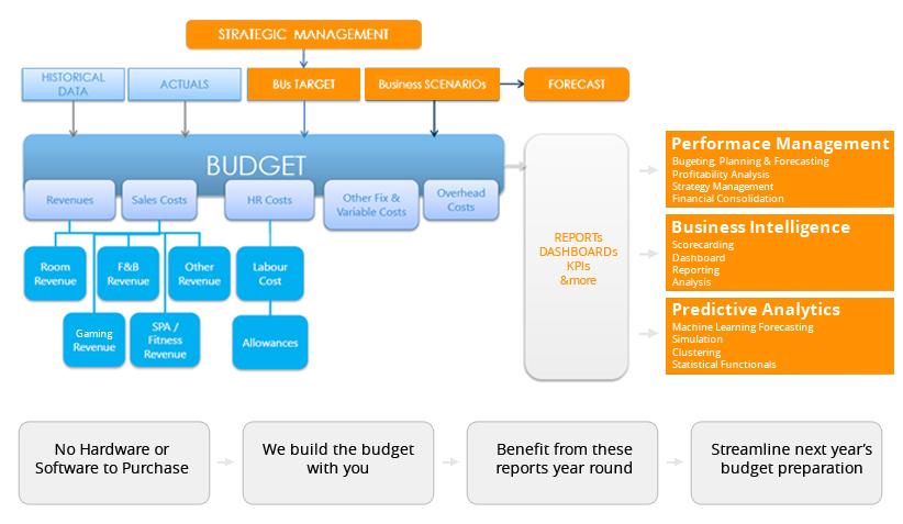 Casino & Hotel Budgeting
